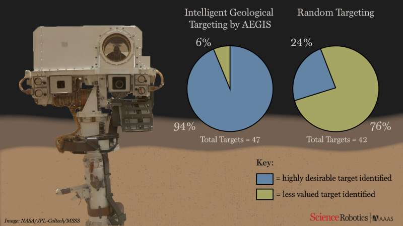 Software on Mars rover allows it to pick research targets autonomously