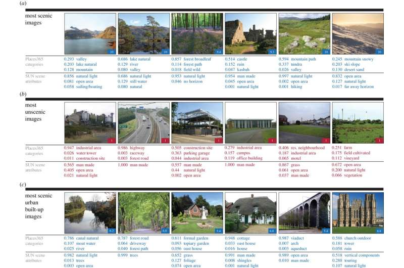 Using deep learning to get computers to recognize beautiful places