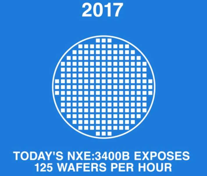 ASML lithography team turns corner in throughput spec of wafers per hour