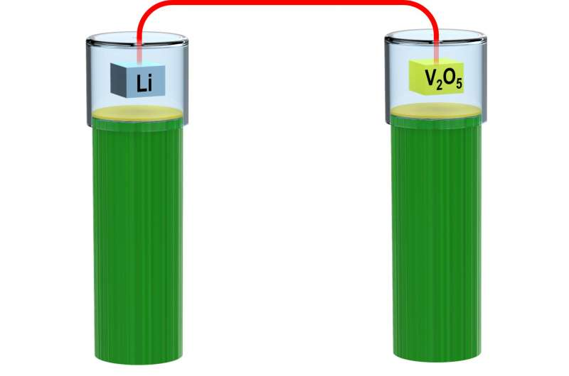 Engineers invent the first bio-compatible, ion current battery