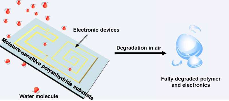 Electronic devices that can degrade and physically disappear on demand