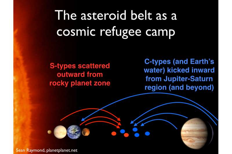 New theory on origin of the asteroid belt