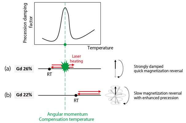 Physicists achieve rapid magnetic switching with lasers