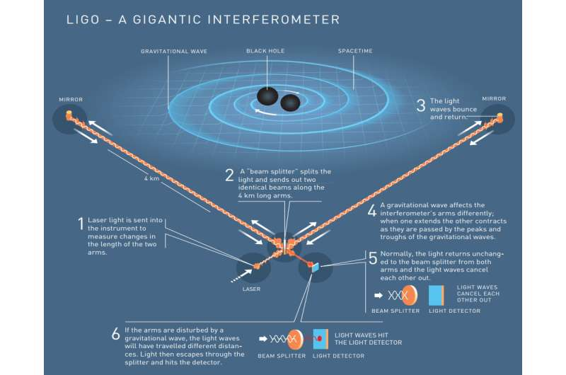 LIGO, gravitational waves
