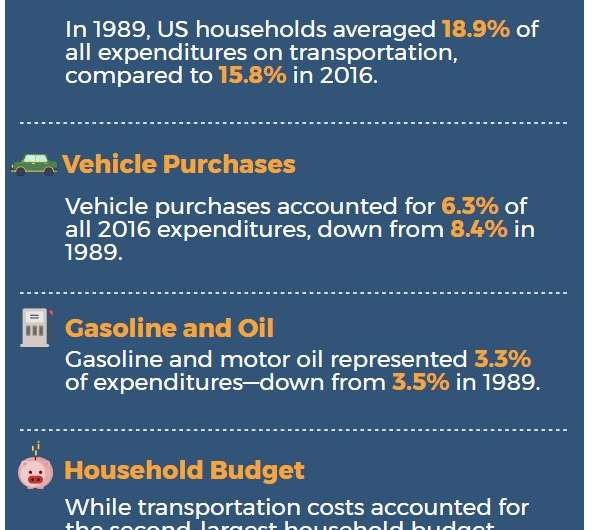 Americans spend less on transportation today than 3 decades ago