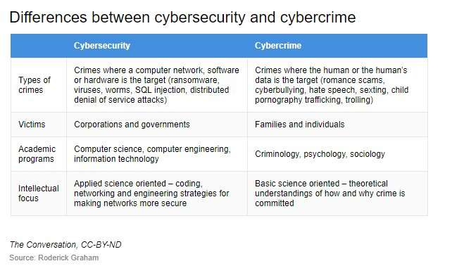 The difference between cybersecurity and cybercrime, and why it matters