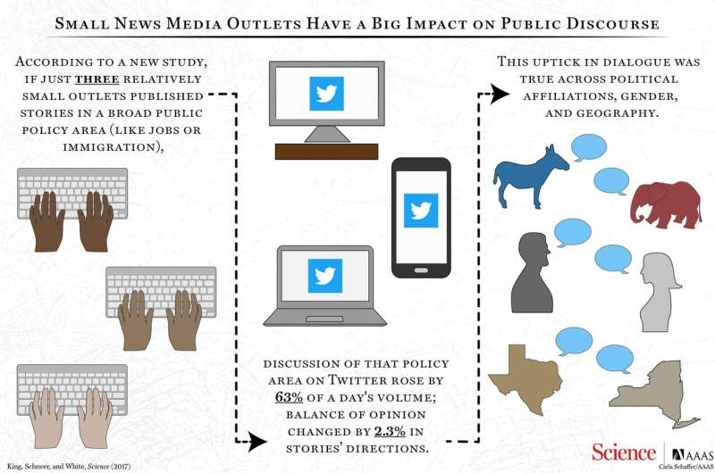 Driving national discussions: Study shows even smaller media outlets can have wide impact on national conversation