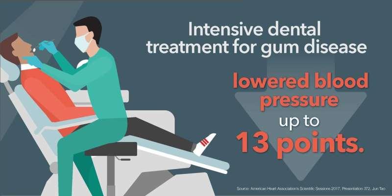 Treating gum disease may help lower blood pressure