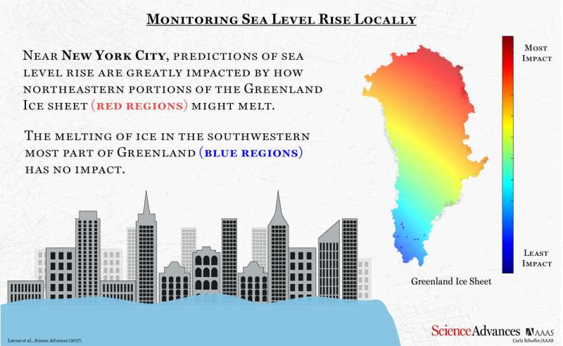 NASA develops tool that shows how much sea level rise coastal cities can expect based on location and degree of ice melt