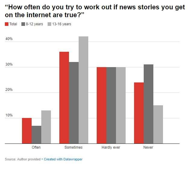 Most young Australians can't identify fake news online
