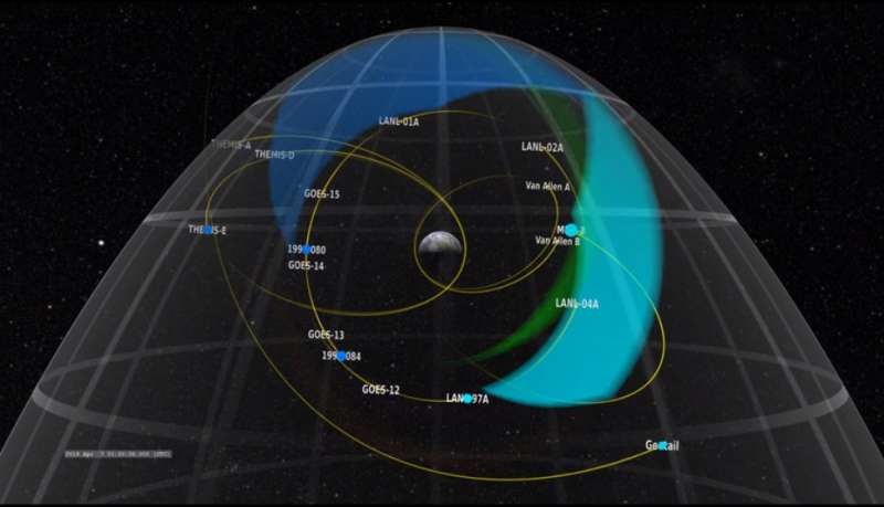 All missions on board for NASA heliophysics research