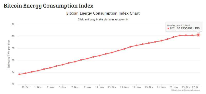 Spotlight glare on Bitcoin as numbers show mining's energy use
