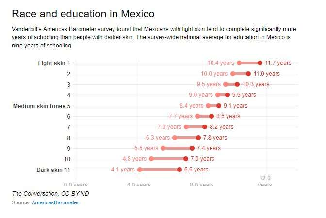 Study reveals racial inequality in Mexico, disproving its 'race-blind' rhetoric