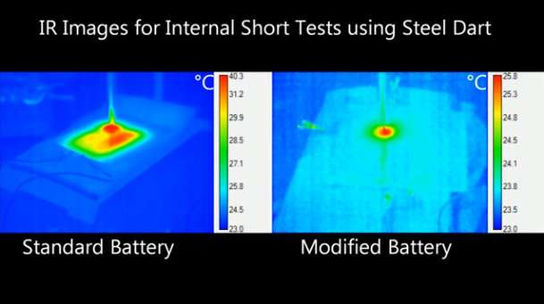 A lithium-ion battery inspired by safety glass