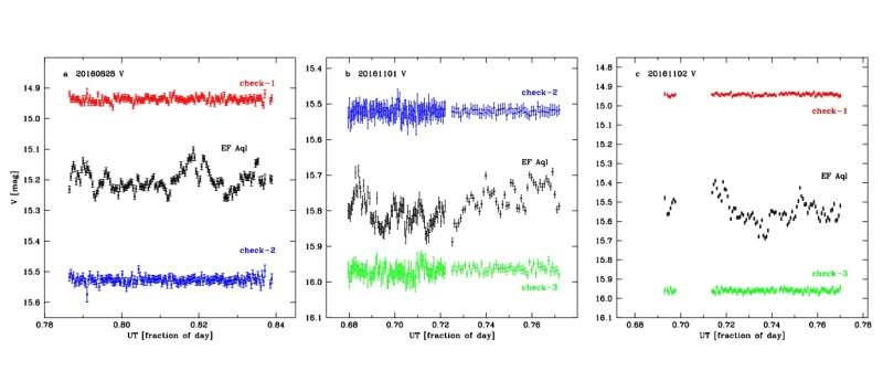 Astronomers detect flickering from the star EF Aquilae