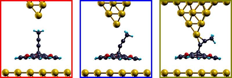 Researchers discover switching function in molecular wire