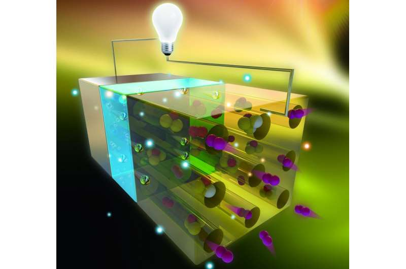 A battery prototype powered by atmospheric nitrogen