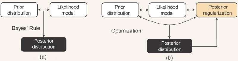 Advances in bayesian methods for big data