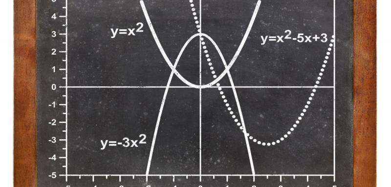 A focus on quadratic equations