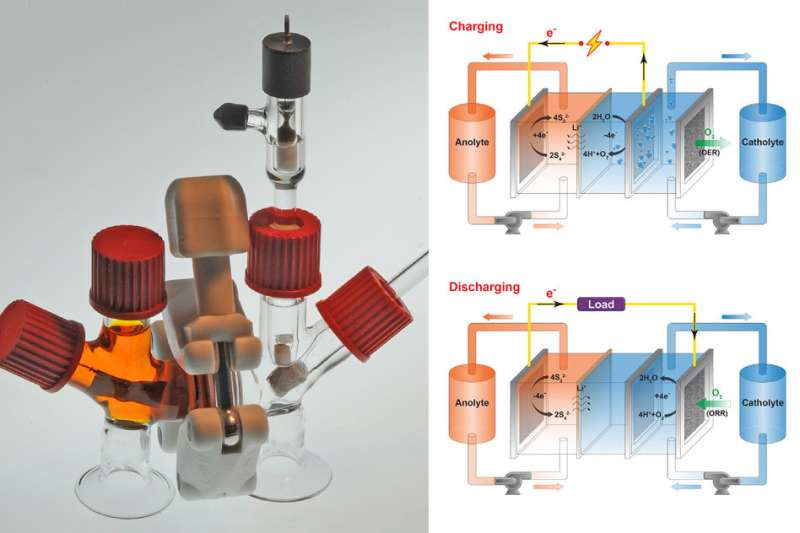 'Air-breathing' battery could cut costs of renewable energy storage