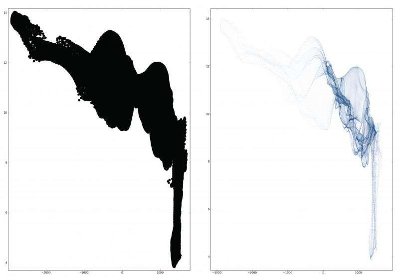 Algorithms can exploit human perception in graph design