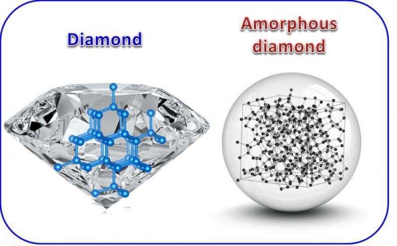 Amorphous diamond synthesized