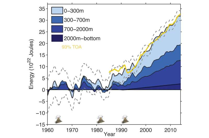 A new study provides a solid evidence for global warming