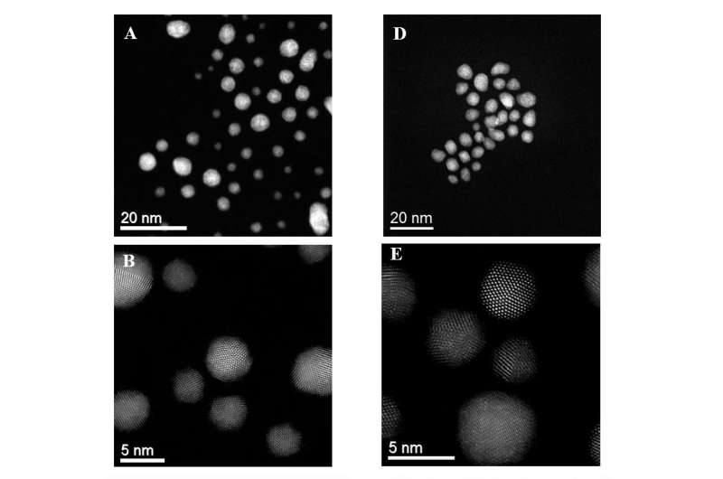 A new way to directly convert methane to methanol using gold-palladium nanoparticles