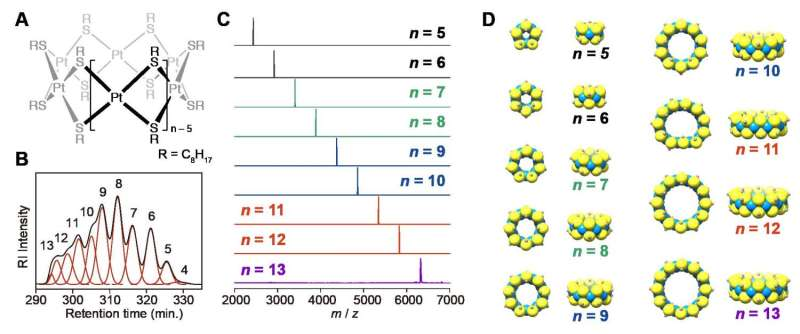 A preparative-scale reaction using platinum clusters with a single-digit atomicity realized