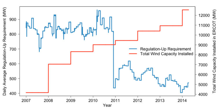 Are solar and wind really killing coal, nuclear and grid reliability?