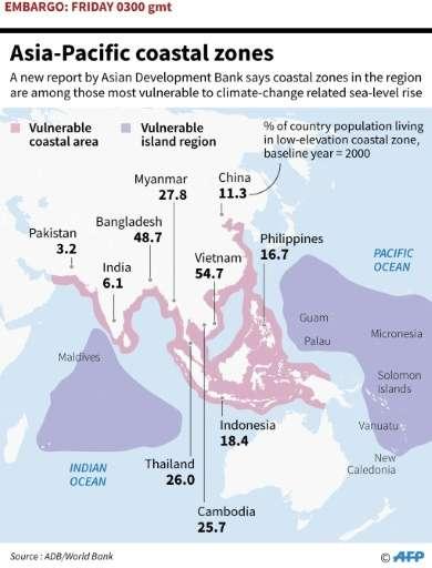 Asia-Pacific coastal zones