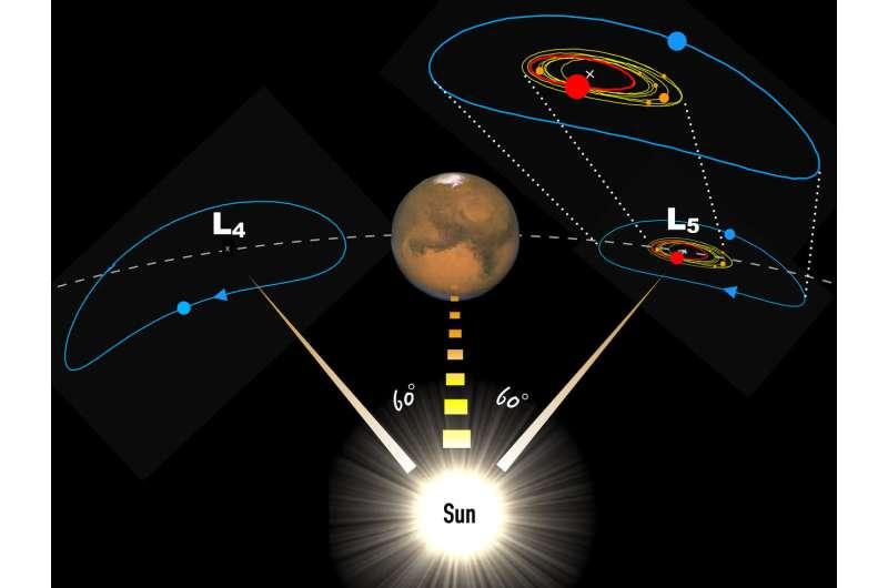 A solar-powered asteroid nursery at the orbit of Mars