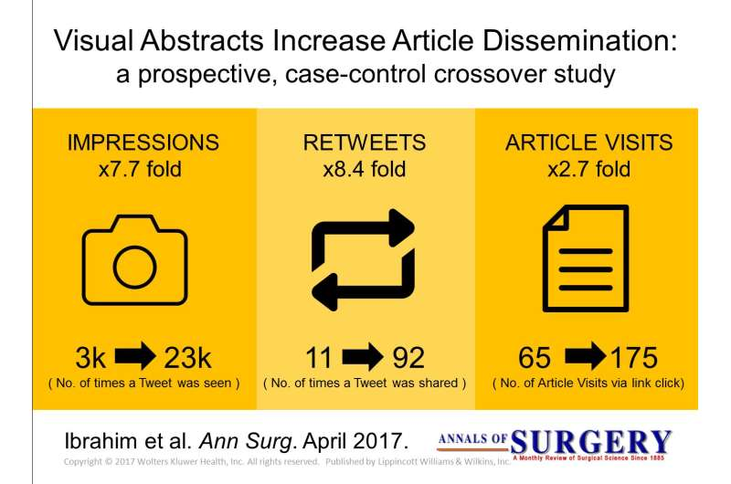 As scientists take to Twitter, study shows power of 'visual abstract' graphics