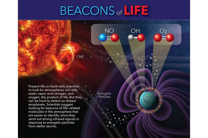 Atmospheric beacons guide NASA scientists in search for life
