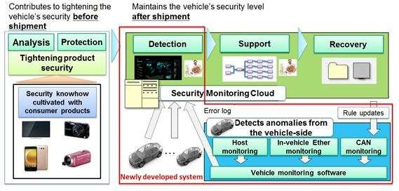 Automotive intrusion detection and prevention systems against cyber attacks