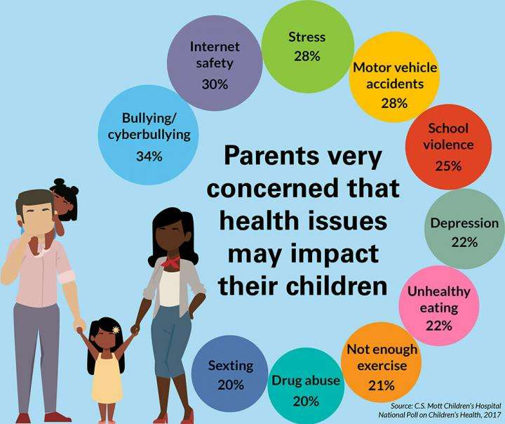 Back-to-school worries for parents? 1 in 3 very concerned bullying, cyberbullying