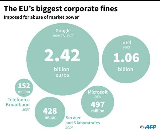 Biggest corporate fines by the EU