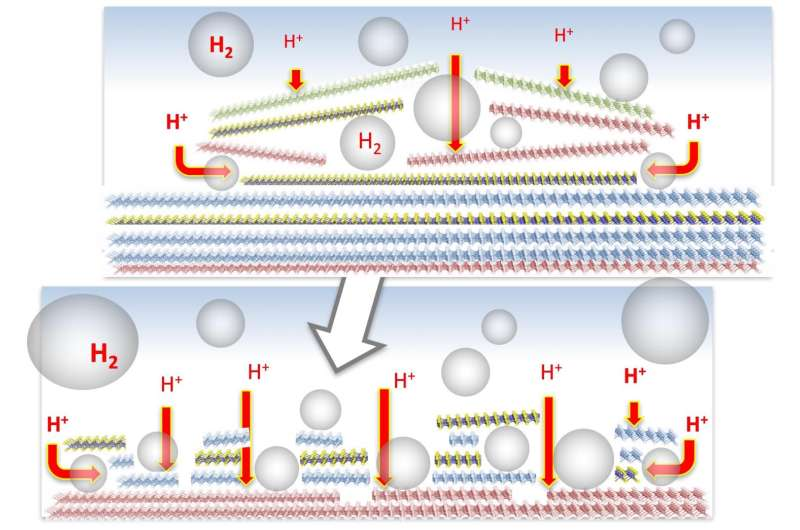 Bubbles help new catalysts self-optimize