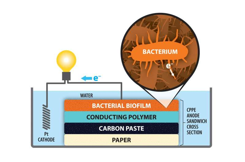 Building a better microbial fuel cell -- using paper