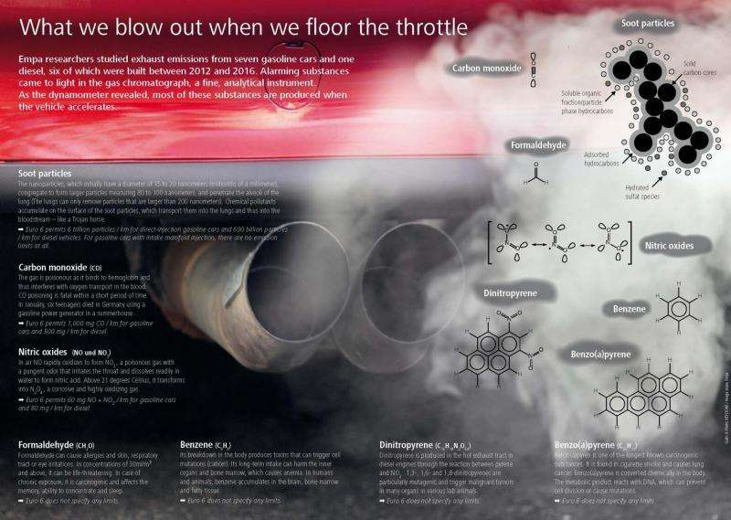 Carcinogenic soot particles from petrol engines