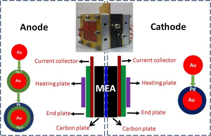 CAS researchers develop selective electrocatalysts to boost direct methanol fuel cell performance