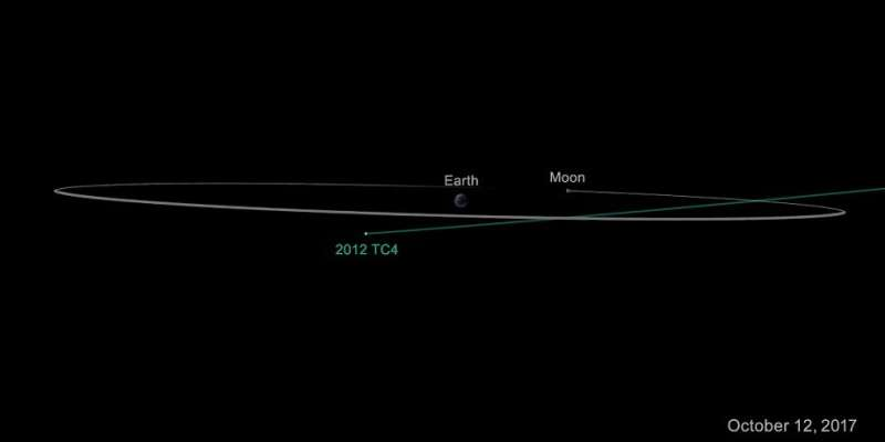 Close approach of asteroid 2012 TC4 poses no danger to Earth