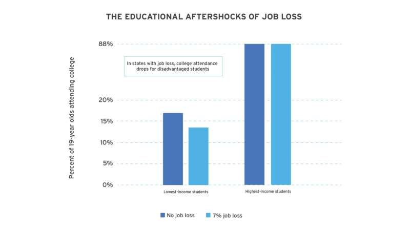 College attendance drops after widespread job loss