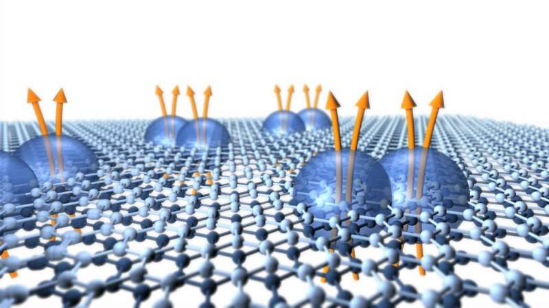 Columbia researchers observe exotic quantum particle in bilayer graphene