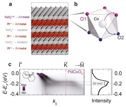 Condensed matter physics research could revolutionise data transfer and storage