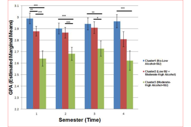 Consumption of alcohol and marijuana associated with lower GPA in college
