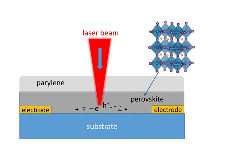CWRU directly measures how perovskite solar films efficiently convert light to power