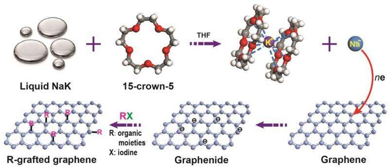 Decorating single layer and bilayer graphene with useful chemical groups