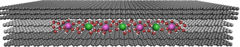 Devices made from 2-D materials separate salts in seawater