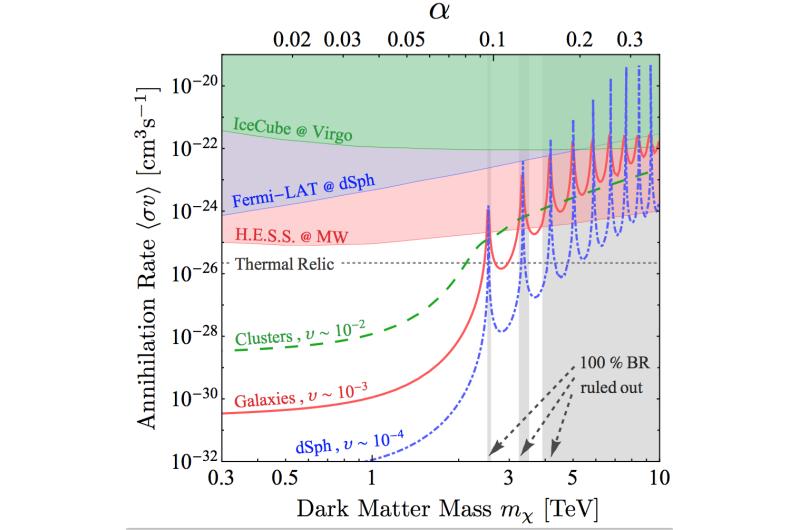 Does dark matter annihilate quicker in the Milky Way?
